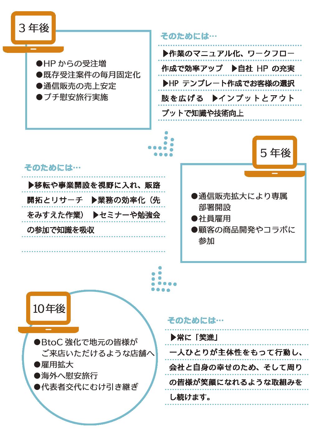 印刷WEBデザインの株式会社リノ